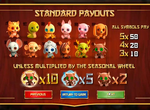 Maximum multiplier of Four Seasons pokies machine