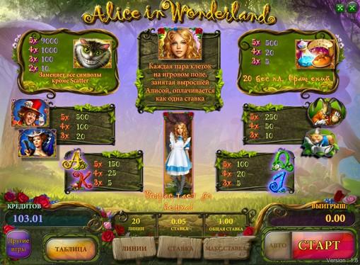 Paytable of pokies Alice in wonderland
