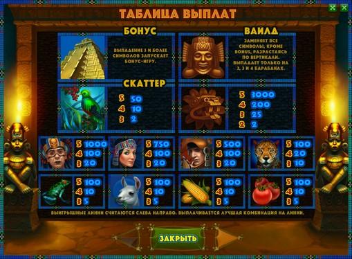 The signs of pokies Aztec Empire