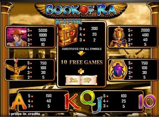 Paytable of pokies Book of Ra