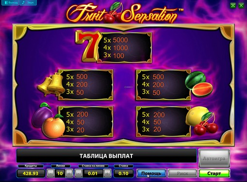 Paytable of pokies Fruit Sensation Deluxe