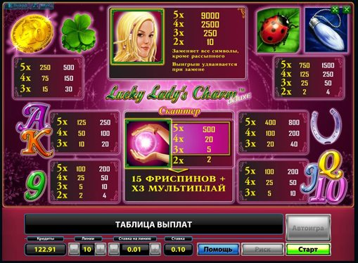 Paytable of pokies Lucky Ladys Charm Deluxe