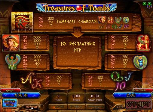 Paytable of pokies Treasures of Tombs
