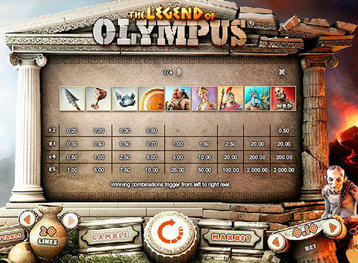Special characters pokies machines Legend of Olympus