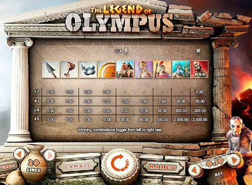Special characters pokies machines Legend of Olympus