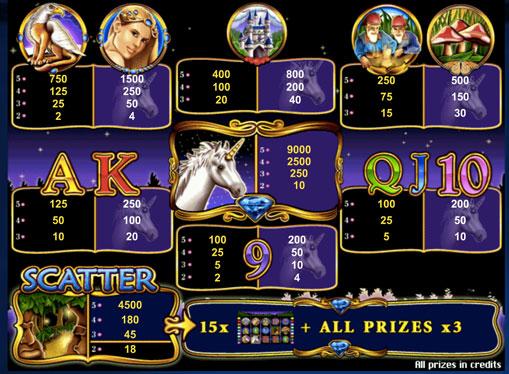 Specials signs of pokies Unicorn Magic