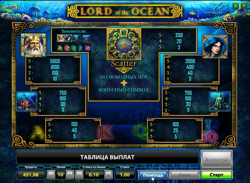 The signs of pokies Lord of the Ocean