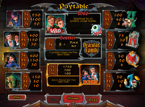 Symbols of the online pokies Dracula`s Family