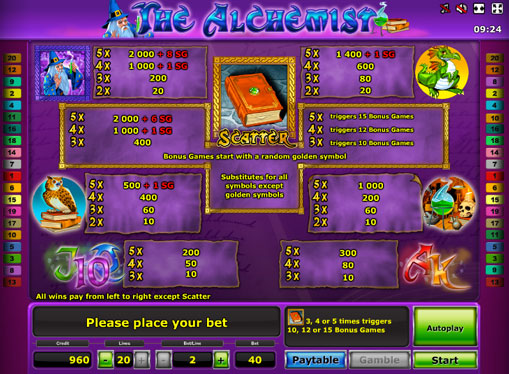 The signs of pokies The Alchemist