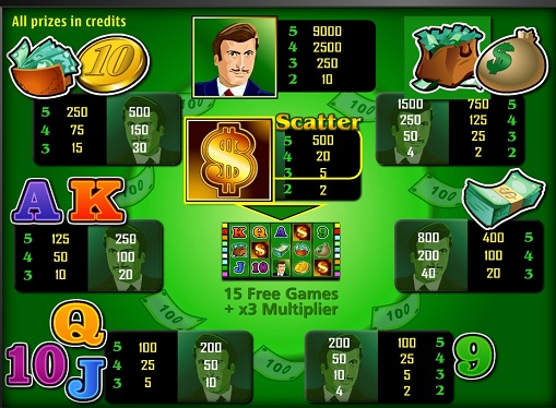 The signs of pokies The Money Game