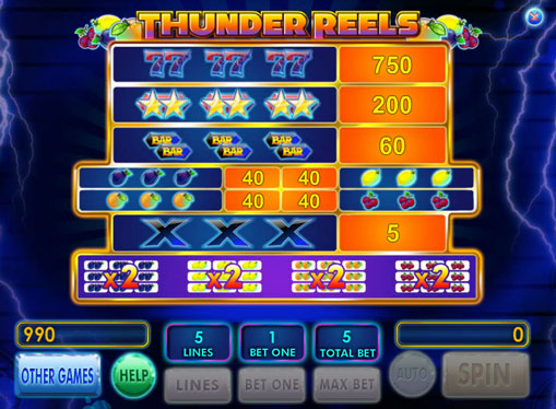 The signs of pokies Thunder Reels